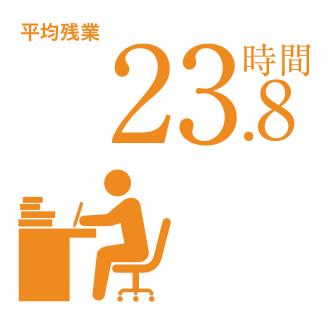 平均残業 31.8時間